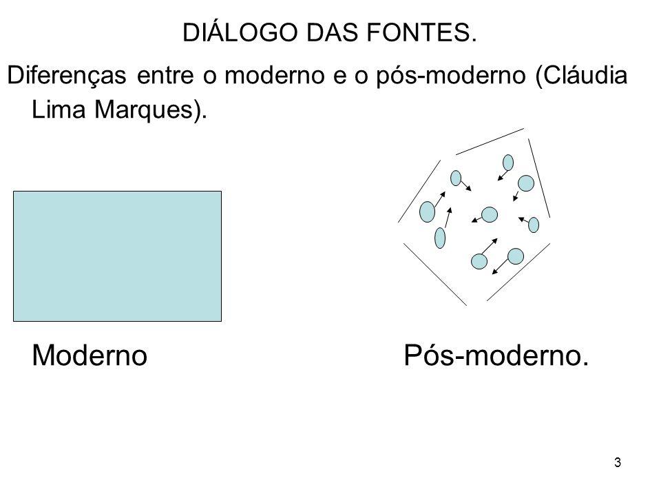 3 DIÁLOGO DAS FONTES. Diferenças entre o moderno e o pós-moderno (Cláudia Lima Marques).