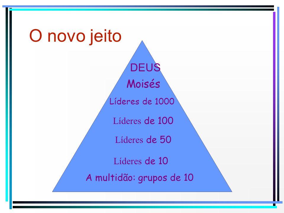 Moisés DEUS Líderes de 1000 Líderes de 100 Líderes de 50 Líderes de 10 A multidão: grupos de 10 O novo jeito