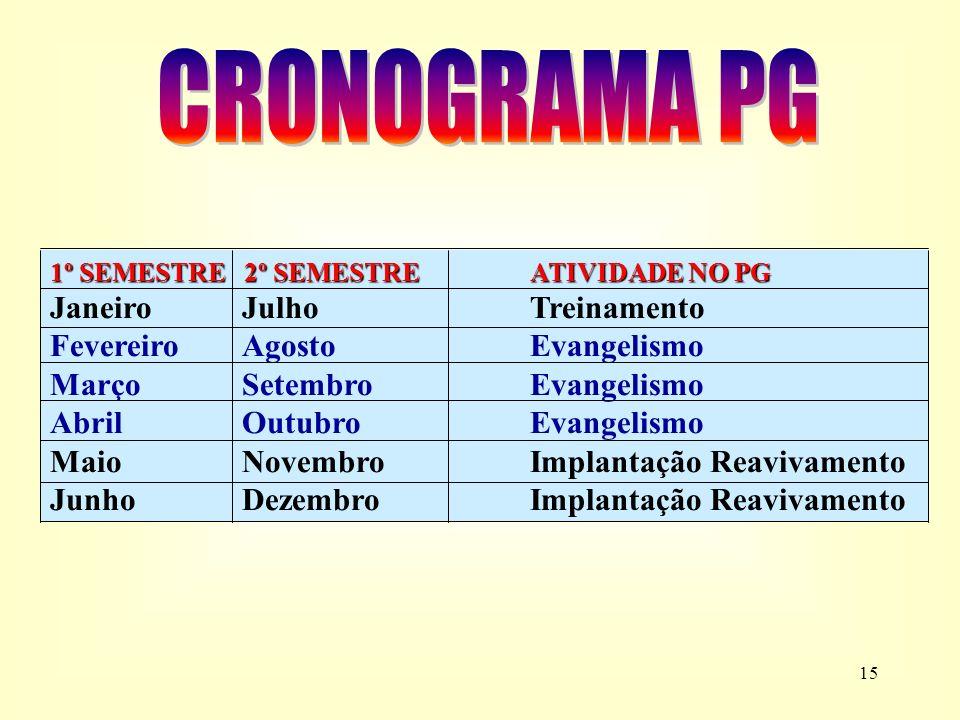 14 Treinamento dos membros e Execução do Evangelismo pelo PG