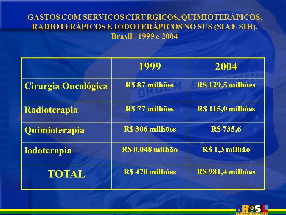 GASTOS COM SERVIÇOS CIRÚRGICOS, QUIMIOTERÁPICOS, RADIOTERÁPICOS E IODOTERÁPICOS NO SUS (SIA E SIH). Brasil - 1999 e 2004 19992004 Cirurgia Oncológica