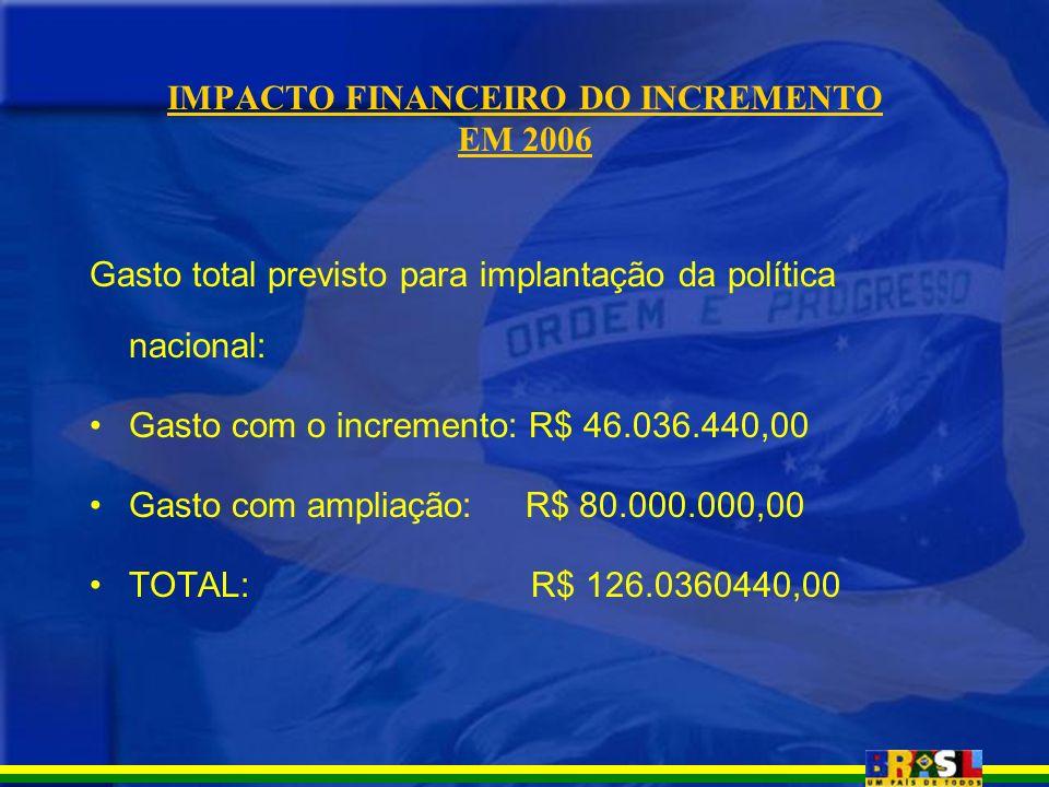 IMPACTO FINANCEIRO DO INCREMENTO EM 2006 Gasto total previsto para implantação da política nacional: Gasto com o incremento: R$ 46.036.440,00 Gasto co