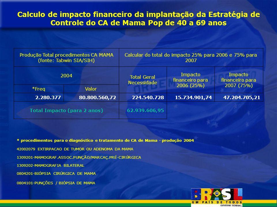 Calculo de impacto financeiro da implantação da Estratégia de Controle do CA de Mama Pop de 40 a 69 anos Produção Total procedimentos CA MAMA (fonte:
