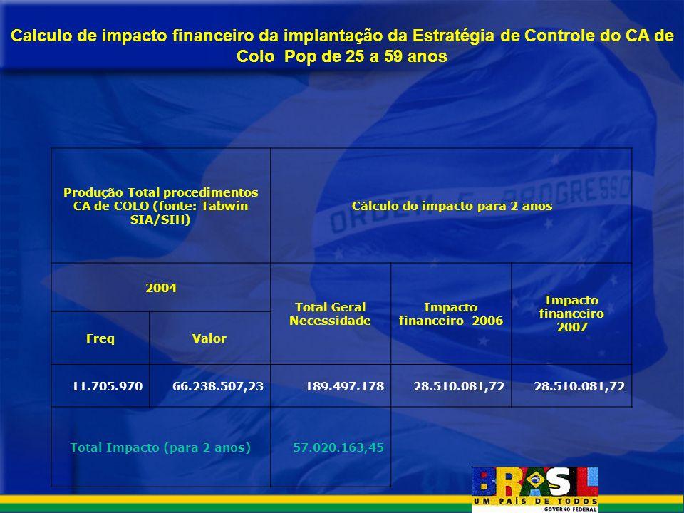 Calculo de impacto financeiro da implantação da Estratégia de Controle do CA de Colo Pop de 25 a 59 anos Produção Total procedimentos CA de COLO (font