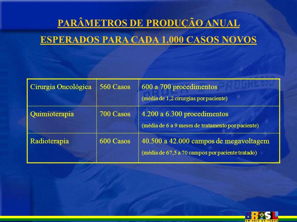 PARÂMETROS DE PRODUÇÃO ANUAL ESPERADOS PARA CADA 1.000 CASOS NOVOS Cirurgia Oncológica560 Casos 600 a 700 procedimentos (média de 1,2 cirurgias por pa