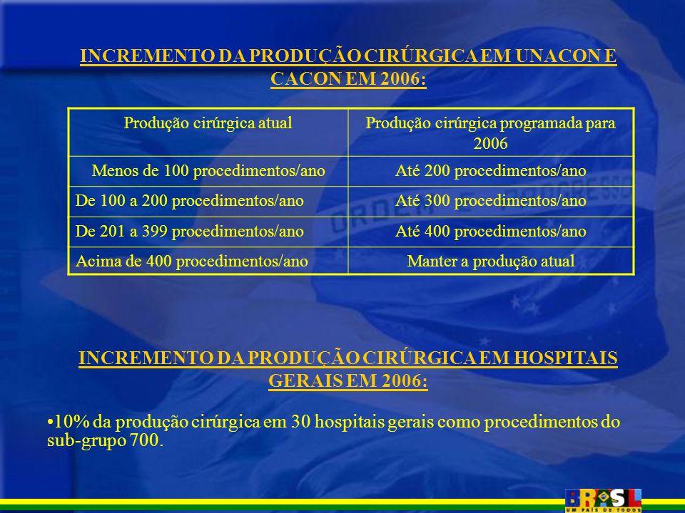INCREMENTO DA PRODUÇÃO CIRÚRGICA EM UNACON E CACON EM 2006: Produção cirúrgica atualProdução cirúrgica programada para 2006 Menos de 100 procedimentos