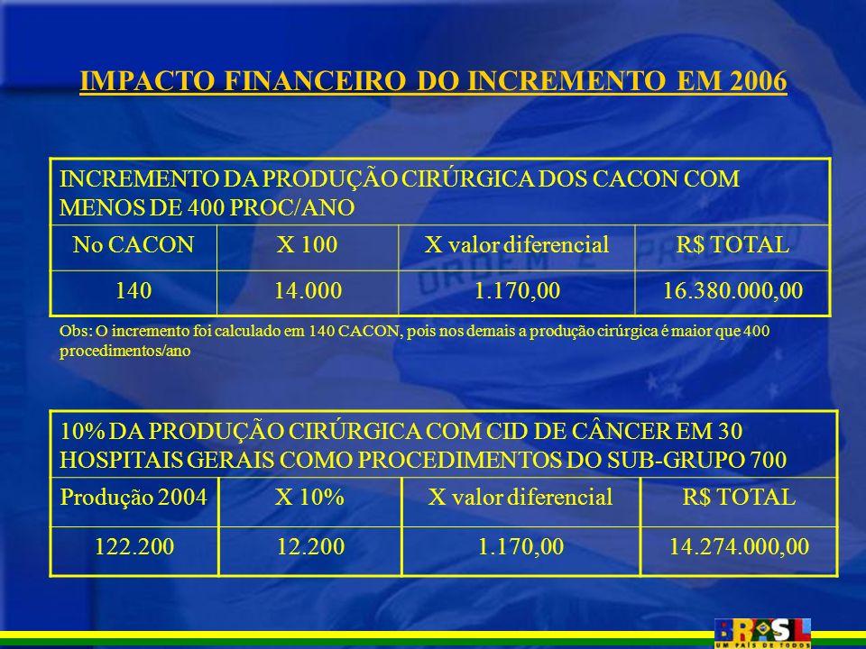 IMPACTO FINANCEIRO DO INCREMENTO EM 2006 INCREMENTO DA PRODUÇÃO CIRÚRGICA DOS CACON COM MENOS DE 400 PROC/ANO No CACONX 100X valor diferencialR$ TOTAL