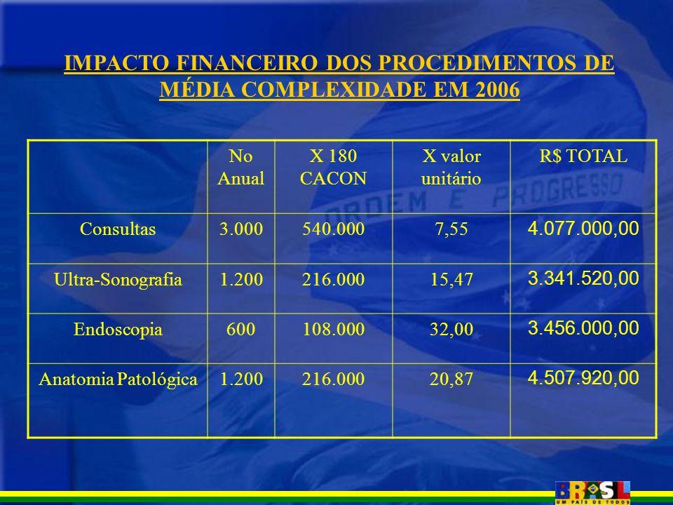 IMPACTO FINANCEIRO DOS PROCEDIMENTOS DE MÉDIA COMPLEXIDADE EM 2006 No Anual X 180 CACON X valor unitário R$ TOTAL Consultas3.000540.0007,55 4.077.000,