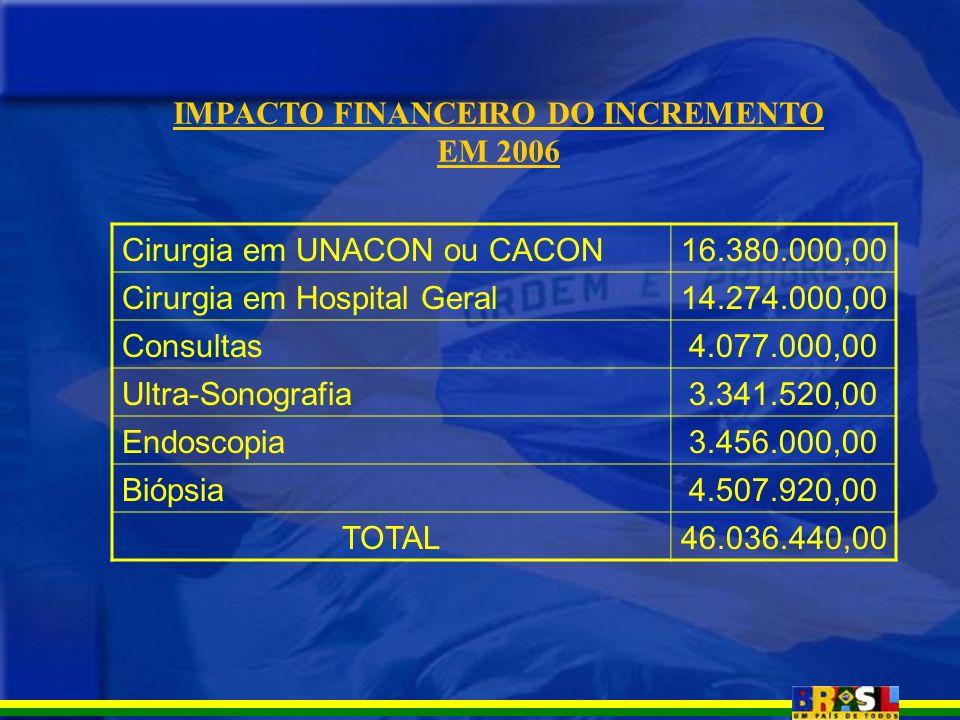 Cirurgia em UNACON ou CACON16.380.000,00 Cirurgia em Hospital Geral14.274.000,00 Consultas4.077.000,00 Ultra-Sonografia3.341.520,00 Endoscopia3.456.00