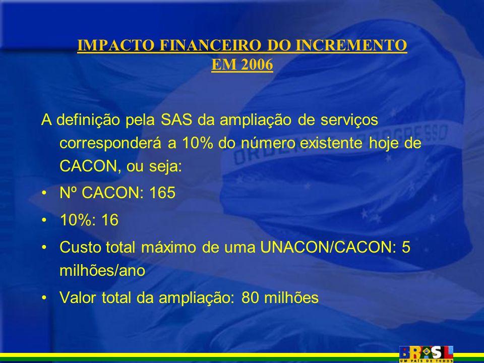 IMPACTO FINANCEIRO DO INCREMENTO EM 2006 A definição pela SAS da ampliação de serviços corresponderá a 10% do número existente hoje de CACON, ou seja: