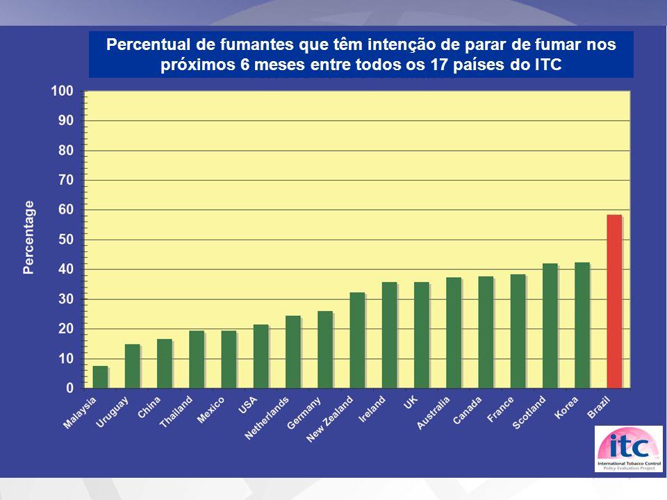 Percentual de fumantes que têm intenção de parar de fumar nos próximos 6 meses entre todos os 17 países do ITC