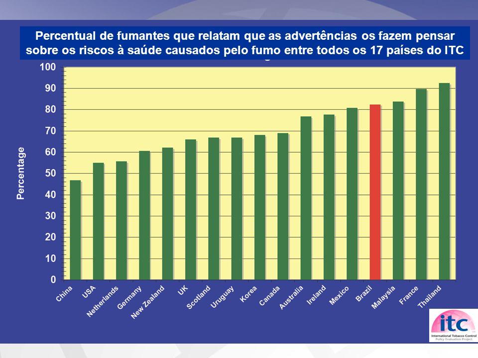 Percentual de fumantes que relatam que as advertências os fazem pensar sobre os riscos à saúde causados pelo fumo entre todos os 17 países do ITC