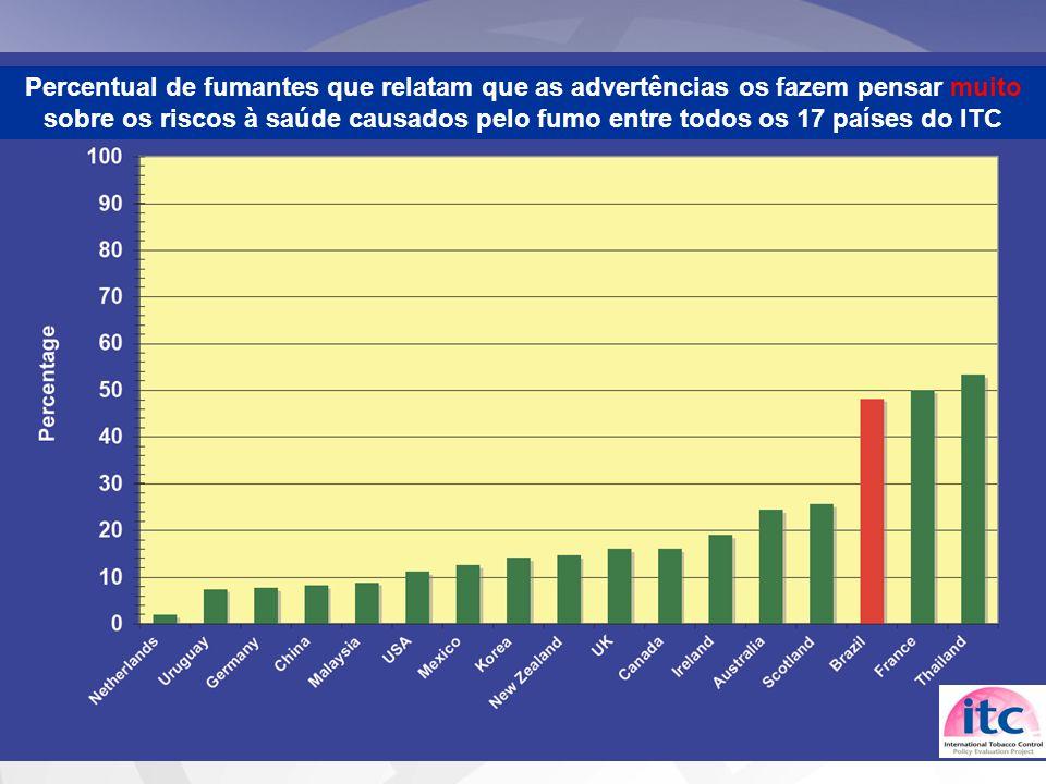 Percentual de fumantes que relatam que as advertências os fazem pensar muito sobre os riscos à saúde causados pelo fumo entre todos os 17 países do IT
