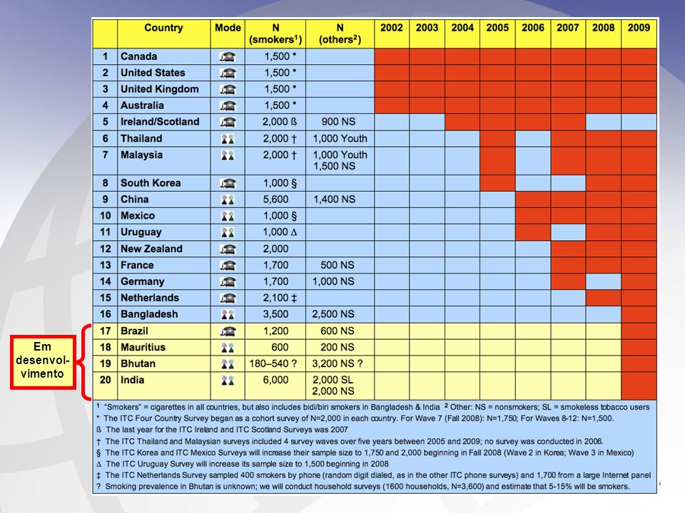 18 Conclusões das advertências brasileiras em comparação a outros países do ITC As advertências sanitárias brasileiras (antes das novas imagens) se saíram muito bem em comparação aos demais países participantes do ITC: – Posição elevada no ranking quanto ao percentual fumantes que pensam nos riscos à saúde causados pelo tabagismo –Posição elevada no ranking quanto ao percentual de fumantes que pensam em deixar de fumar – Posição elevada no ranking quanto aos relatos de que as advertências fizeram fumantes deixar de pegar um próximo cigarro Mas o Brasil tem baixas taxas de observação das advertências.