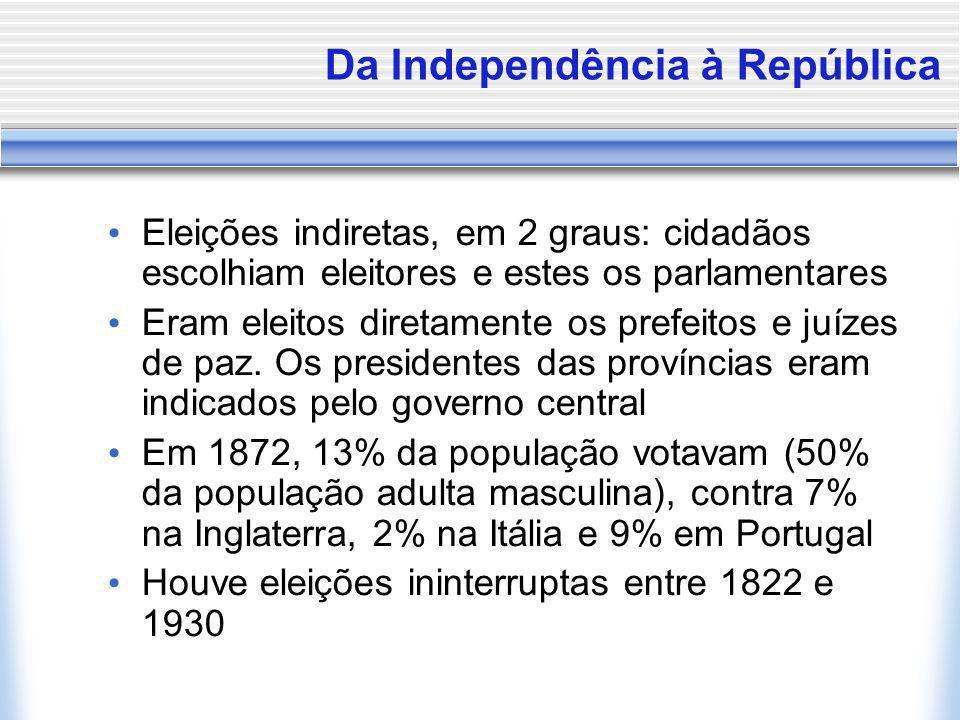 Da Independência à República Eleições indiretas, em 2 graus: cidadãos escolhiam eleitores e estes os parlamentares Eram eleitos diretamente os prefeit