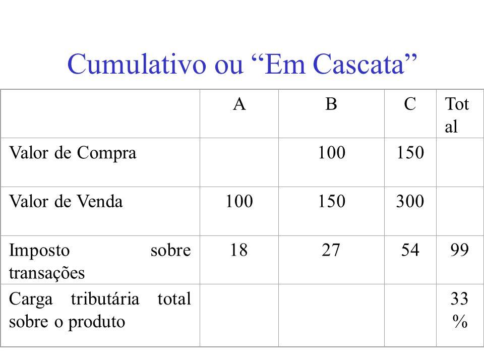 Cumulativo ou Em Cascata ABCTot al Valor de Compra 100150 Valor de Venda100150300 Imposto sobre transações 18275499 Carga tributária total sobre o pro