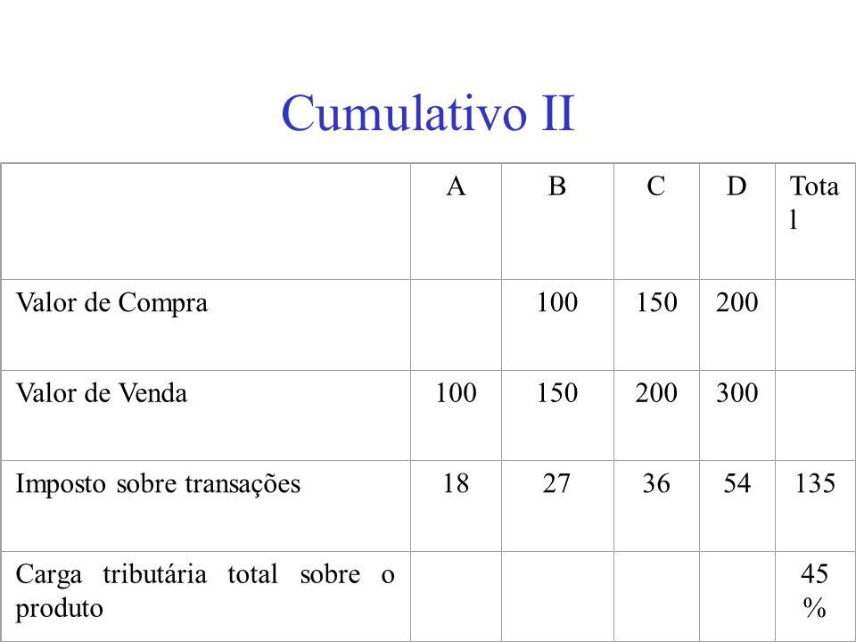Cumulativo II ABCDTota l Valor de Compra 100150200 Valor de Venda100150200300 Imposto sobre transações18273654135 Carga tributária total sobre o produ