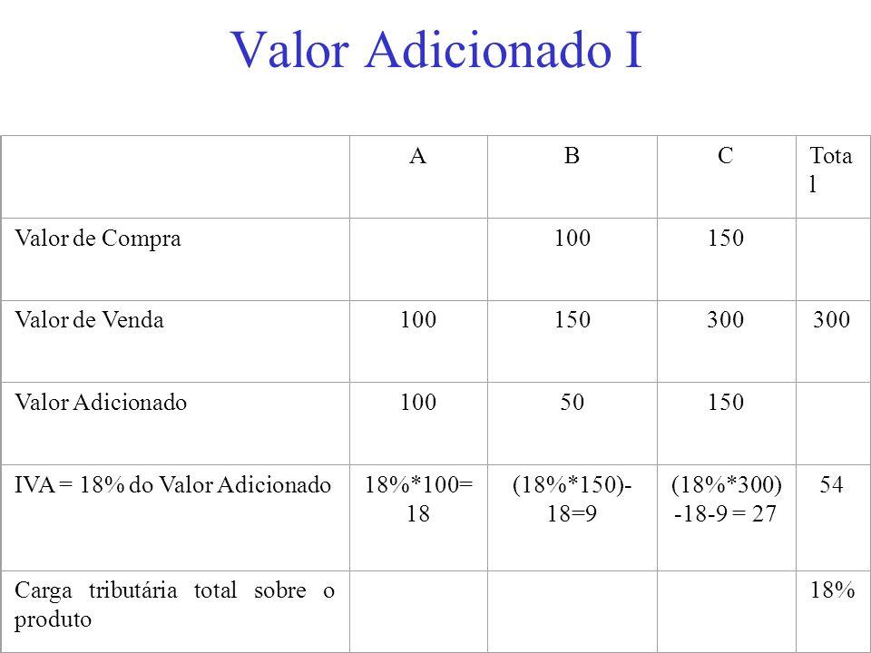 Valor Adicionado I ABCTota l Valor de Compra 100150 Valor de Venda100150300 Valor Adicionado10050150 IVA = 18% do Valor Adicionado18%*100= 18 (18%*150