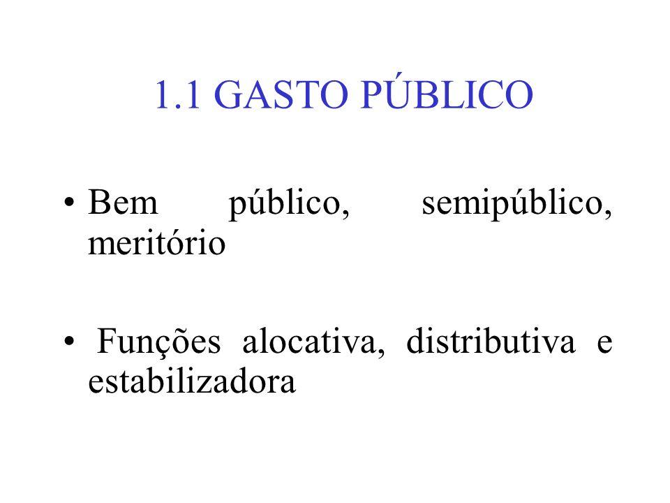 1.1 GASTO PÚBLICO Bem público, semipúblico, meritório Funções alocativa, distributiva e estabilizadora