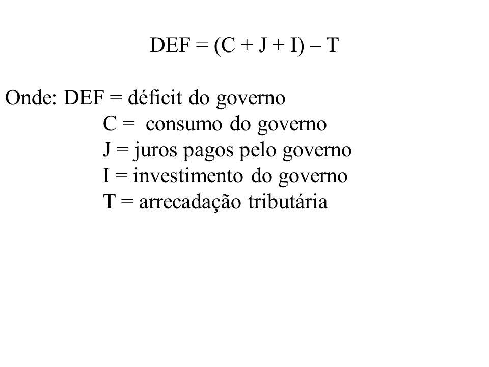 DEF = (C + J + I) – T Onde: DEF = déficit do governo C = consumo do governo J = juros pagos pelo governo I = investimento do governo T = arrecadação t