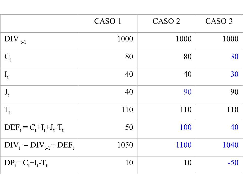 CASO 1CASO 2CASO 3 DIV t-1 1000 CtCt 80 30 ItIt 40 30 JtJt 4090 TtTt 110 DEF t = C t +I t +J t -T t 5010040 DIV t = DIV t-1 + DEF t 105011001040 DP t