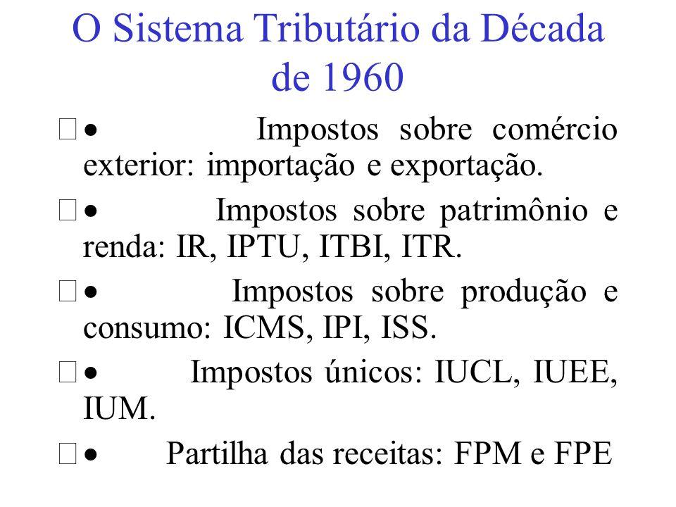 O Sistema Tributário da Década de 1960 Impostos sobre comércio exterior: importação e exportação. Impostos sobre patrimônio e renda: IR, IPTU, ITBI, I