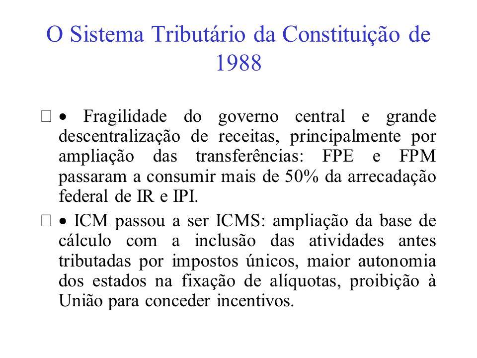 O Sistema Tributário da Constituição de 1988 Fragilidade do governo central e grande descentralização de receitas, principalmente por ampliação das tr