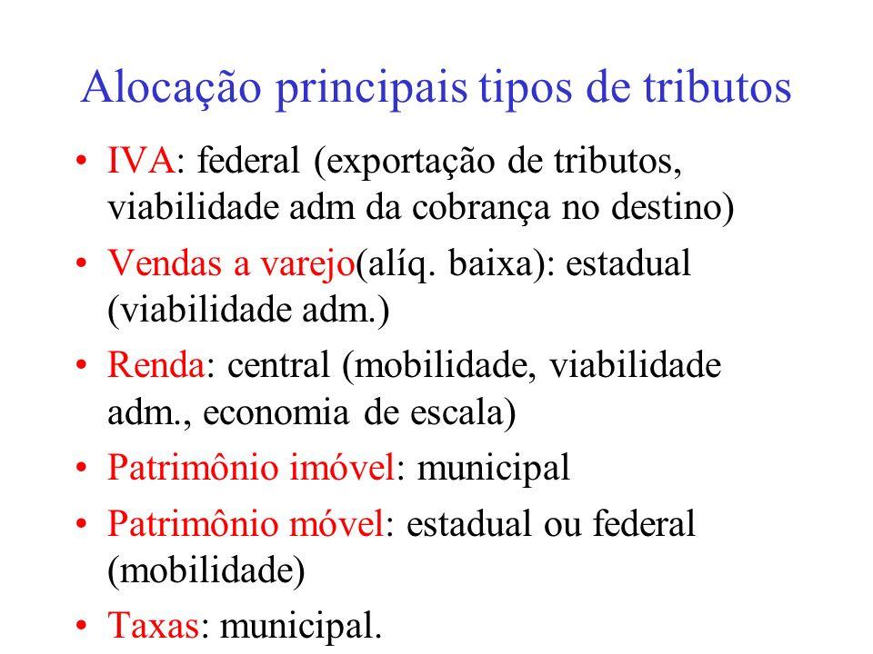 Alocação principais tipos de tributos IVA: federal (exportação de tributos, viabilidade adm da cobrança no destino) Vendas a varejo(alíq. baixa): esta