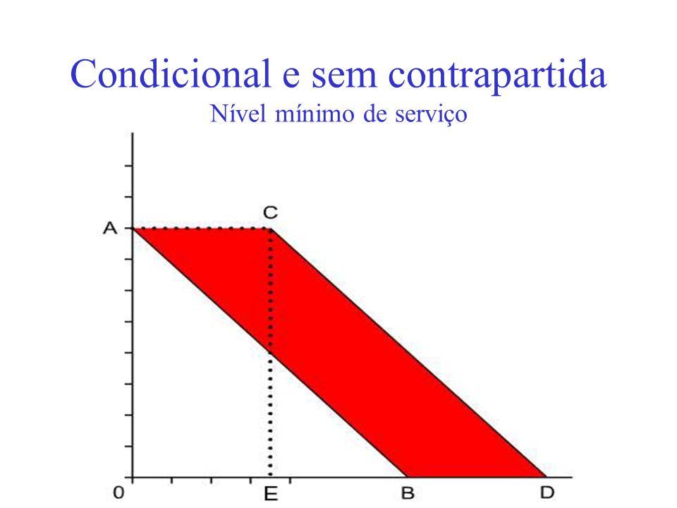Condicional e sem contrapartida Nível mínimo de serviço