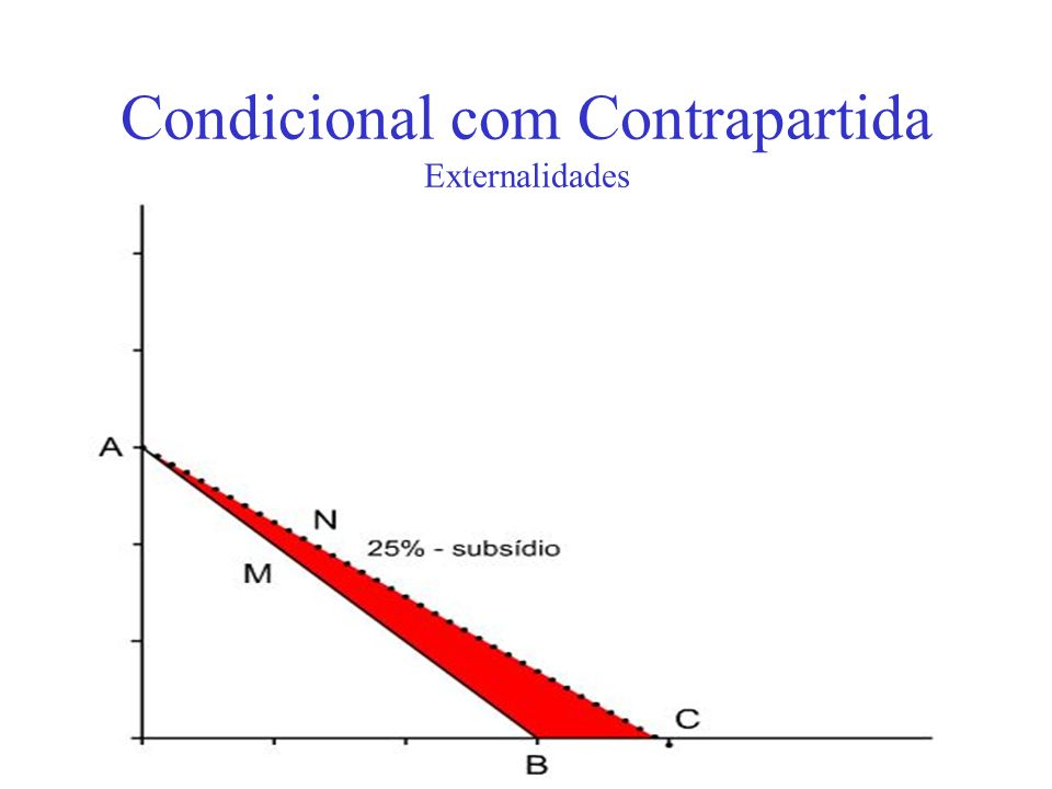 Condicional com Contrapartida Externalidades