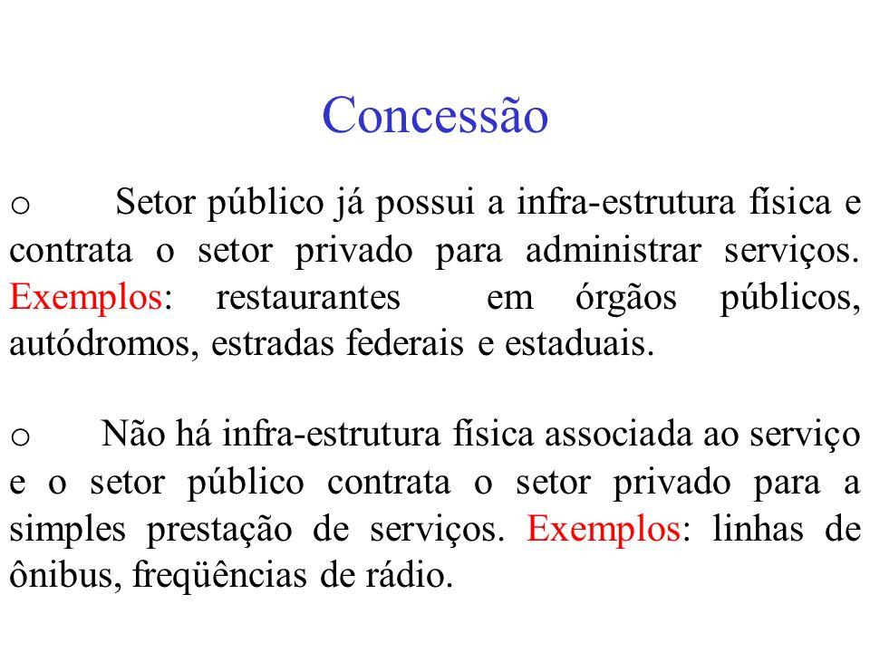 Concessão o Setor público já possui a infra-estrutura física e contrata o setor privado para administrar serviços. Exemplos: restaurantes em órgãos pú