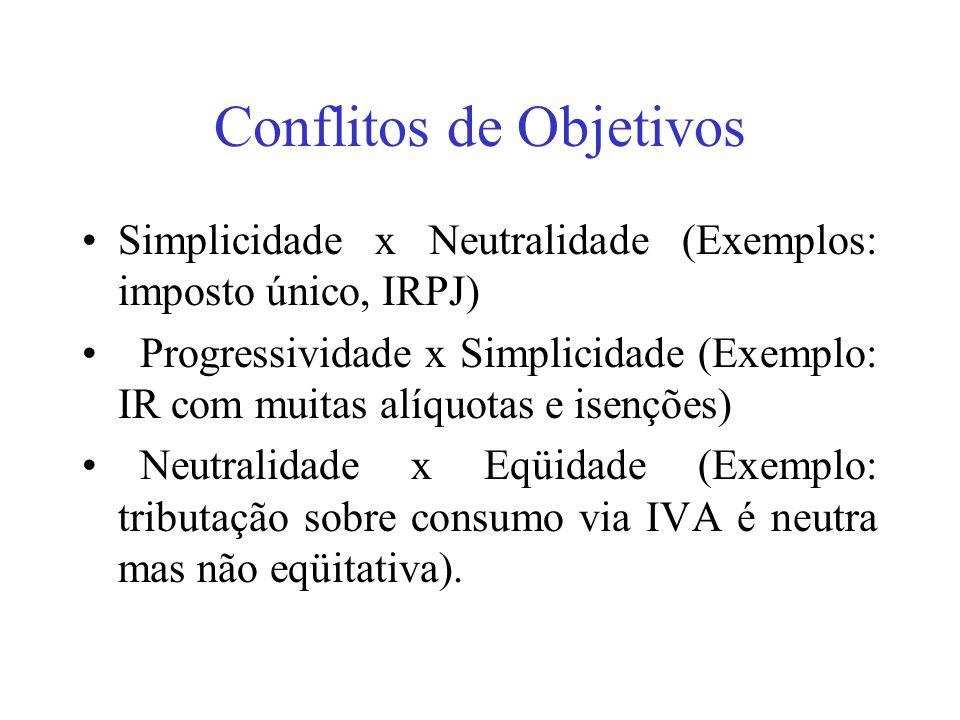 2) SISTEMA TRIBUTÁRIO E CARGA TRIBUTÁRIA NO BRASIL O SISTEMA TRIBUTÁRIO ANTES DA CONSTITUIÇÃO DE 1988 O SISTEMA TRIBUTÁRIO DA CONSTITUIÇÃO DE 1988