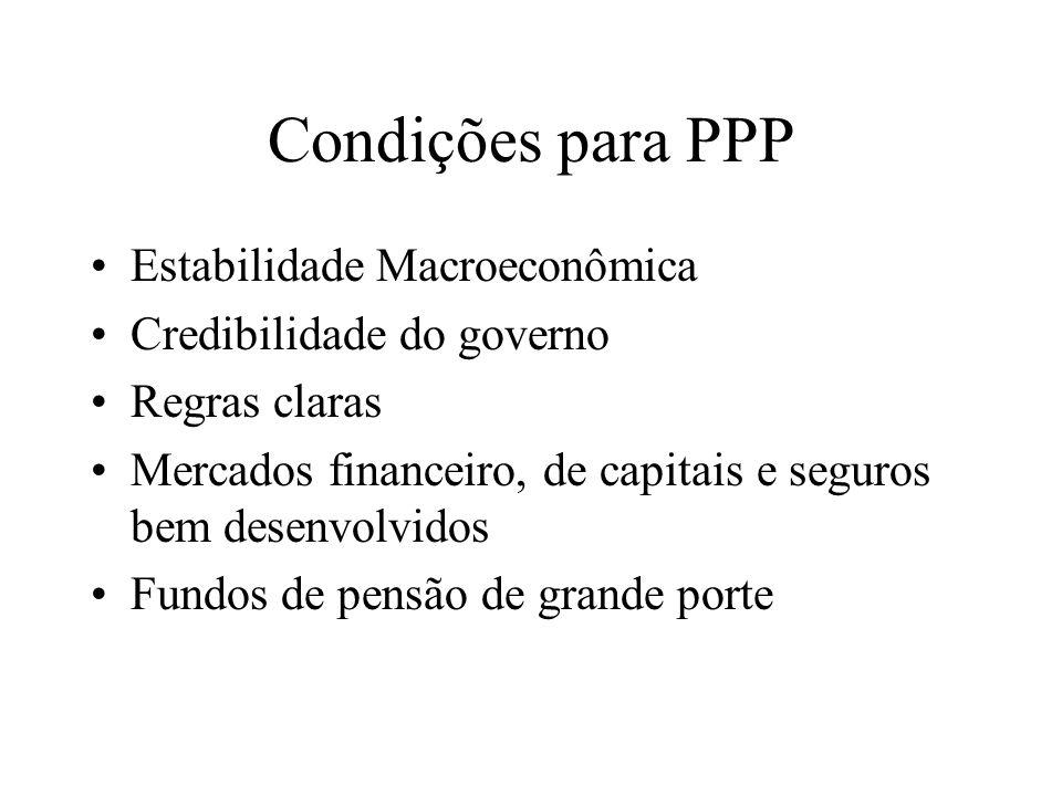 Condições para PPP Estabilidade Macroeconômica Credibilidade do governo Regras claras Mercados financeiro, de capitais e seguros bem desenvolvidos Fun