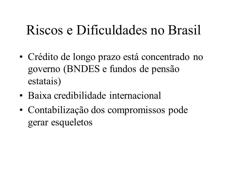 Riscos e Dificuldades no Brasil Crédito de longo prazo está concentrado no governo (BNDES e fundos de pensão estatais) Baixa credibilidade internacion