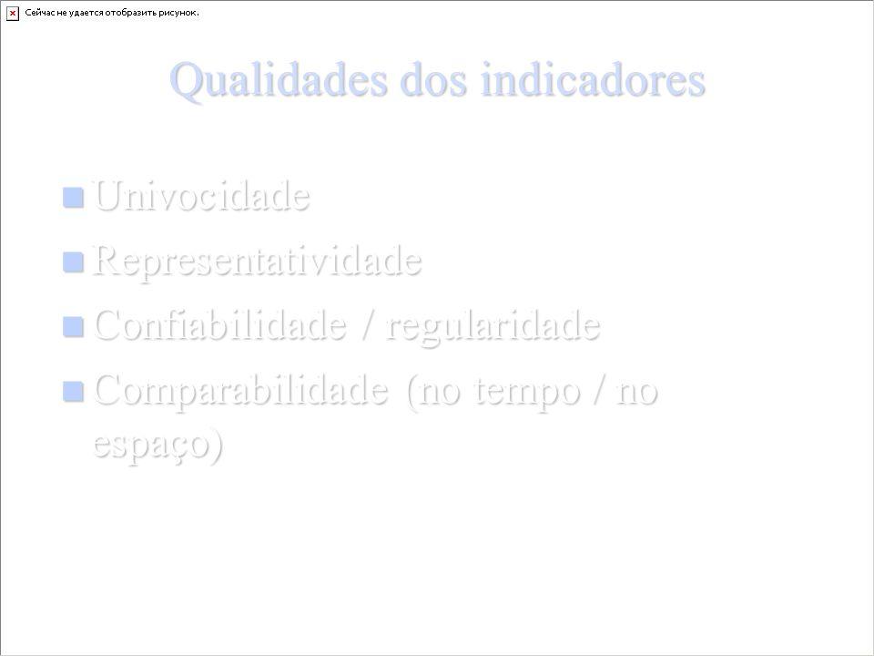 Qualidades dos indicadores Univocidade Univocidade Representatividade Representatividade Confiabilidade / regularidade Confiabilidade / regularidade Comparabilidade (no tempo / no espaço) Comparabilidade (no tempo / no espaço)