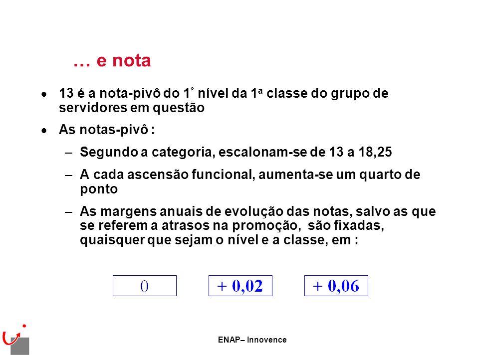 ENAP– Innovence … e nota 13 é a nota-pivô do 1 ° nível da 1 a classe do grupo de servidores em questão As notas-pivô : –Segundo a categoria, escalonam-se de 13 a 18,25 –A cada ascensão funcional, aumenta-se um quarto de ponto –As margens anuais de evolução das notas, salvo as que se referem a atrasos na promoção, são fixadas, quaisquer que sejam o nível e a classe, em :