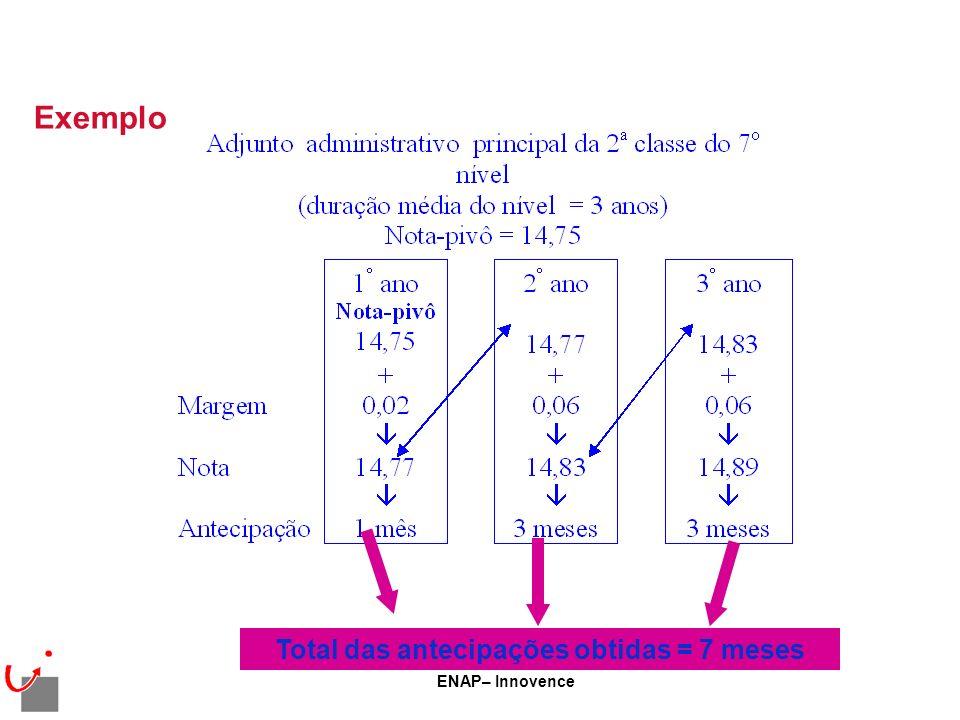 ENAP– Innovence Exemplo Total das antecipações obtidas = 7 meses