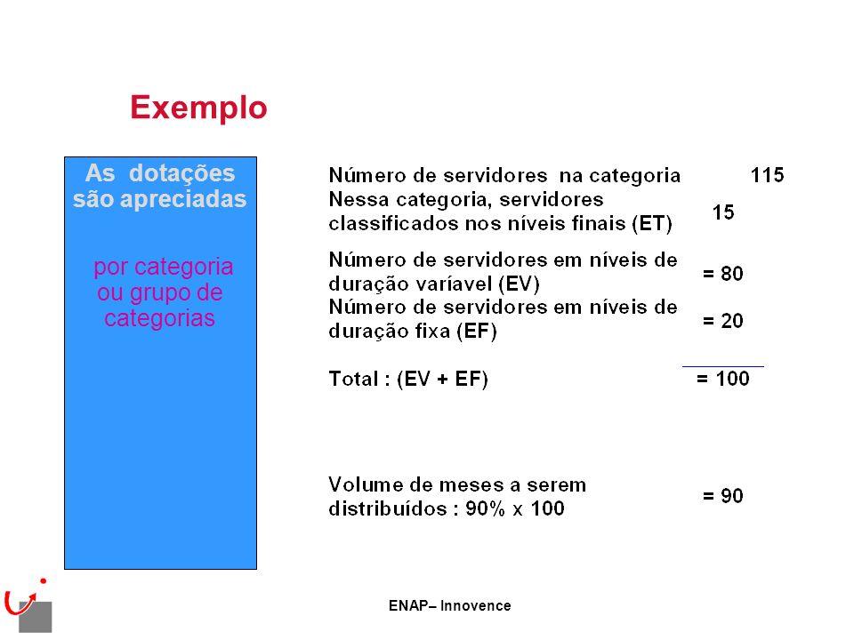 ENAP– Innovence Exemplo As dotações são apreciadas por categoria ou grupo de categorias