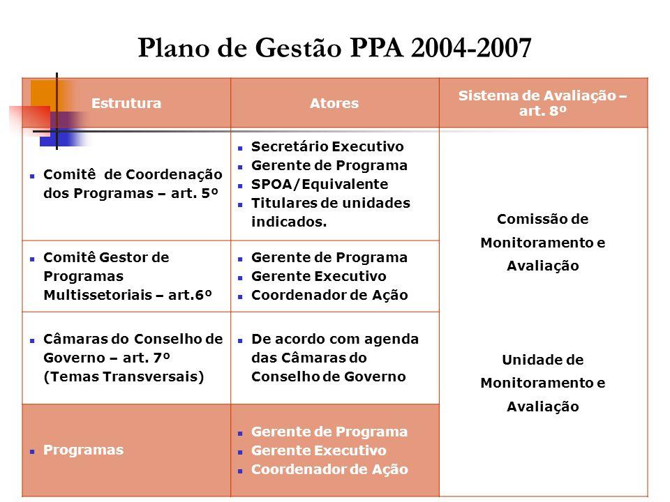 EstruturaAtores Sistema de Avaliação – art. 8º Comitê de Coordenação dos Programas – art. 5º Secretário Executivo Gerente de Programa SPOA/Equivalente