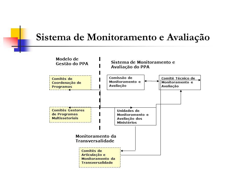 Sistema de Monitoramento e Avaliação Modelo de Gestão do PPA Comissão de Monitoramento e Avaliação Comitês de Coordenação de Programas Comitês Gestore