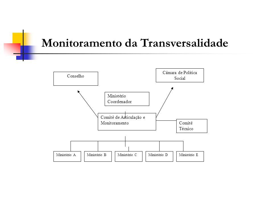 Monitoramento da Transversalidade Comitê de Articulação e Monitoramento Conselho Câmara de Política Social Ministério A Ministério B Ministério C Mini
