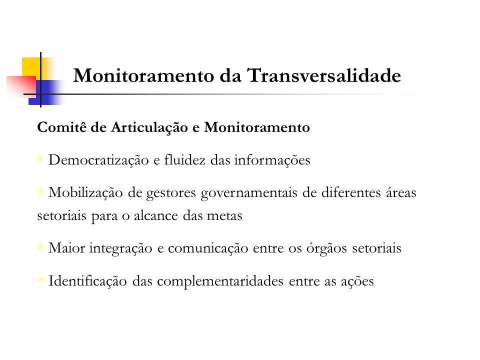 Monitoramento da Transversalidade Comitê de Articulação e Monitoramento Democratização e fluidez das informações Mobilização de gestores governamentai