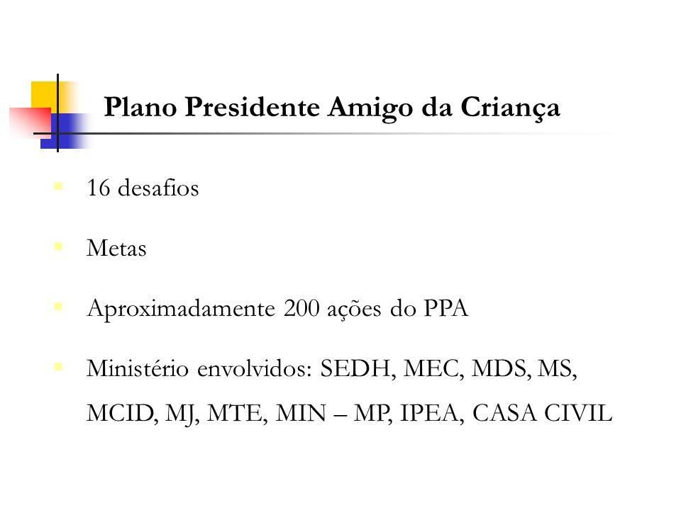 Plano Presidente Amigo da Criança 16 desafios Metas Aproximadamente 200 ações do PPA Ministério envolvidos: SEDH, MEC, MDS, MS, MCID, MJ, MTE, MIN – M