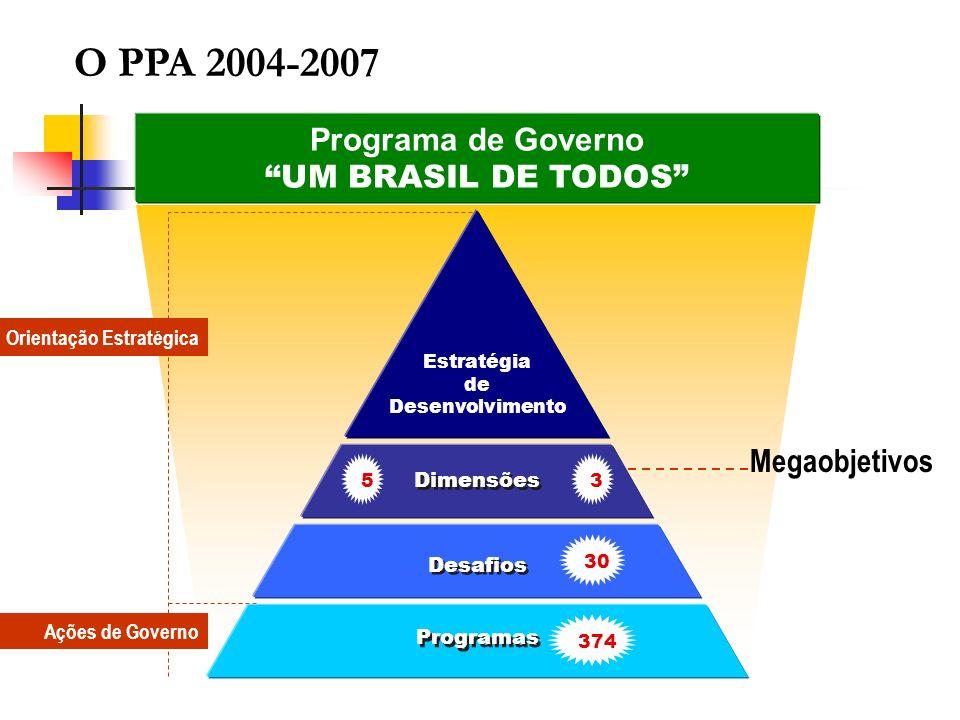 Orientação Estratégica Ações de Governo Programa de Governo UM BRASIL DE TODOS Desafios Programas Estratégia de Desenvolvimento Dimensões 3 30 374 5 M