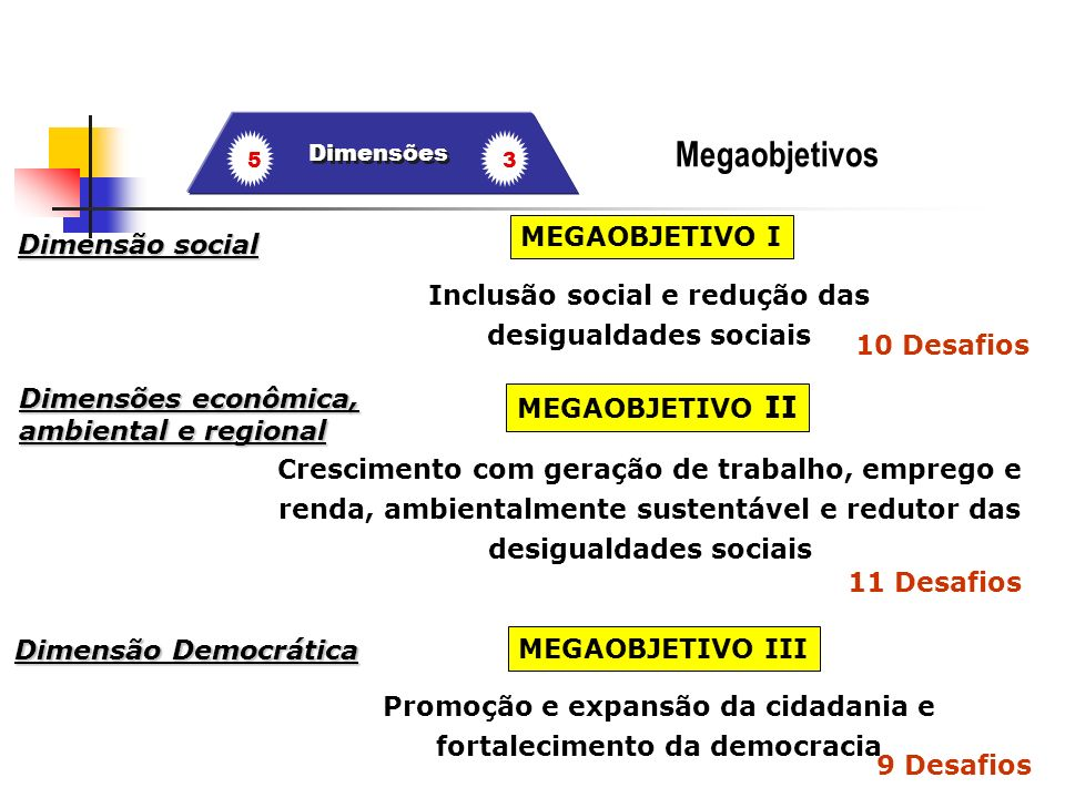 PPA 2004-2007 Planejamento tendo como orientação uma estratégia de desenvolvimento de longo prazo Intensivo em gestão O Plano como instrumento para a orientação estratégica e a gestão da ação de governo (envolve todos os recursos orçamentários e não- orçamentários) Planejamento Participativo Fortalecimento do conceito de revisão periódica do Plano Pactos de Concertação Sistema Federal de Monitoramento e Avaliação