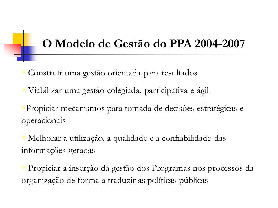 O Modelo de Gestão do PPA 2004-2007 Construir uma gestão orientada para resultados Viabilizar uma gestão colegiada, participativa e ágil Propiciar mec