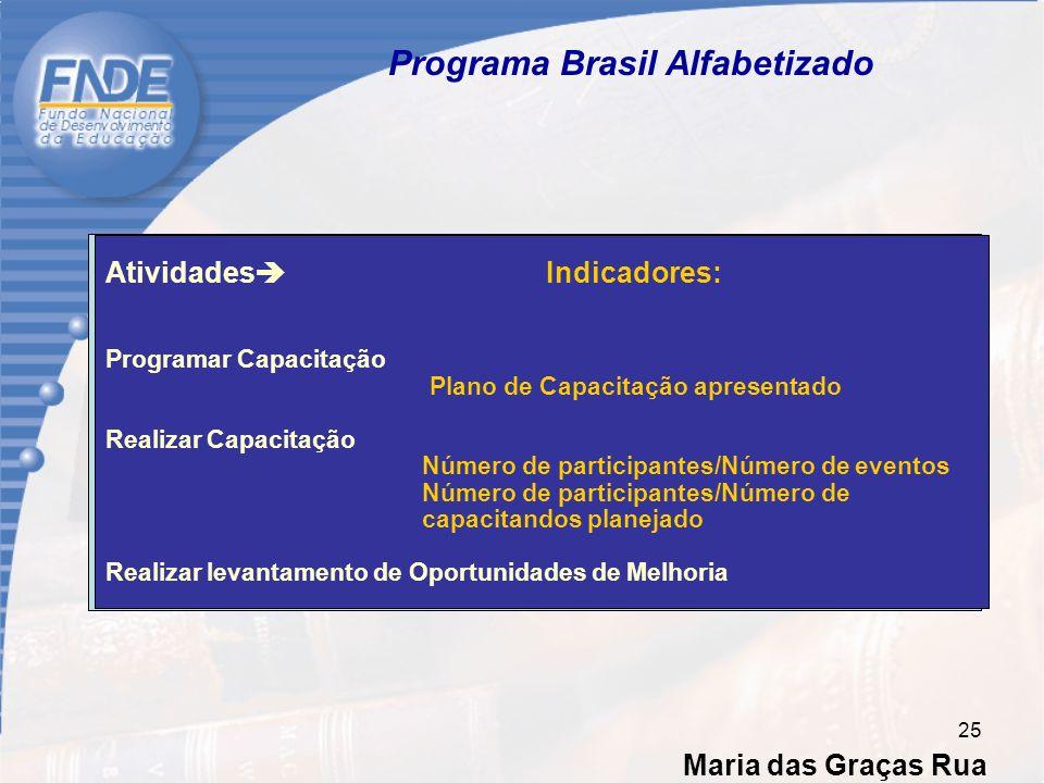 Maria das Graças Rua 25 Programa Brasil Alfabetizado Atividades Indicadores: Programar Capacitação Plano de Capacitação apresentado Realizar Capacitação Número de participantes/Número de eventos Número de participantes/Número de capacitandos planejado Realizar levantamento de Oportunidades de Melhoria