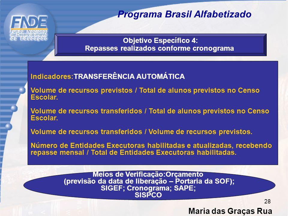 Maria das Graças Rua 28 Programa Brasil Alfabetizado Objetivo Específico 4: Repasses realizados conforme cronograma Indicadores:TRANSFERÊNCIA AUTOMÁTICA Volume de recursos previstos / Total de alunos previstos no Censo Escolar.