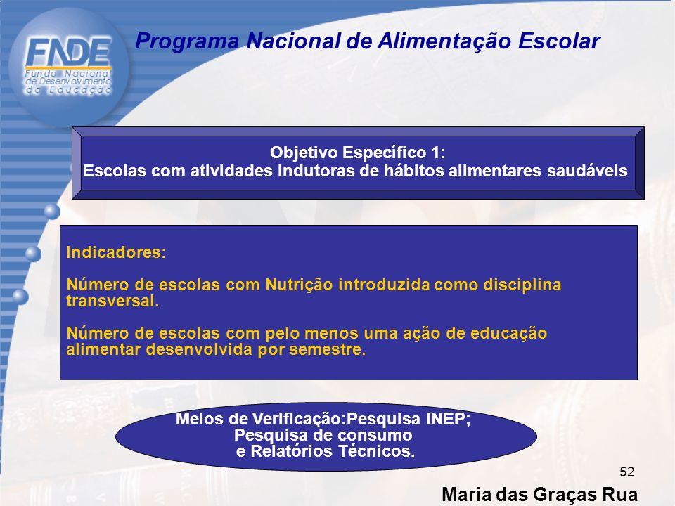 Maria das Graças Rua 52 Programa Nacional de Alimentação Escolar Objetivo Específico 1: Escolas com atividades indutoras de hábitos alimentares saudáveis Indicadores: Número de escolas com Nutrição introduzida como disciplina transversal.