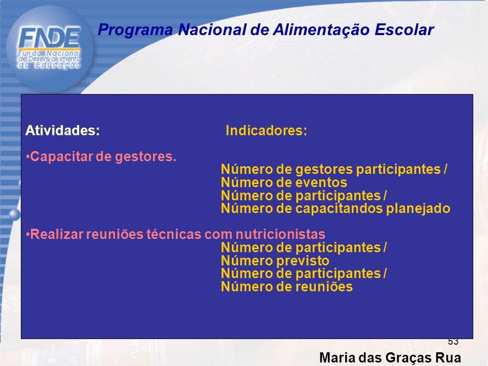Maria das Graças Rua 53 Programa Nacional de Alimentação Escolar Atividades: Indicadores: Capacitar de gestores.