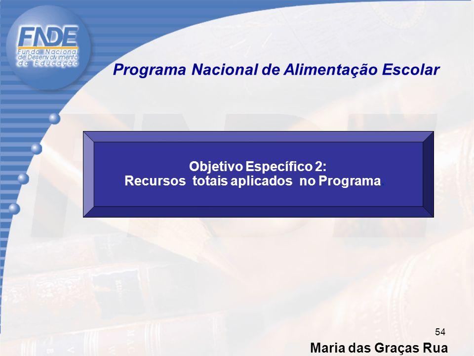 Maria das Graças Rua 54 Objetivo Específico 2: Recursos totais aplicados no Programa.